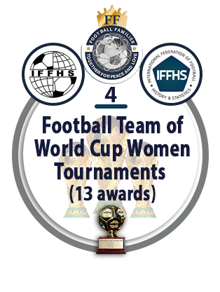Football Team of the World Cup Women Tournaments (13 awards).
